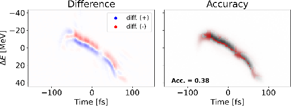 Figure 3 for Quantifying Uncertainty for Machine Learning Based Diagnostic