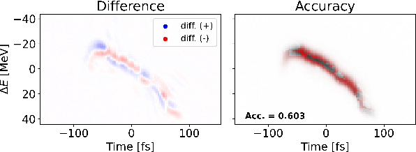 Figure 4 for Quantifying Uncertainty for Machine Learning Based Diagnostic