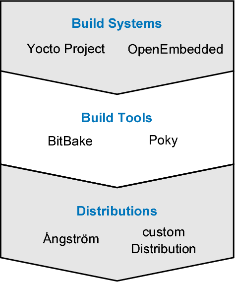 Yocto Project - Semantic Scholar