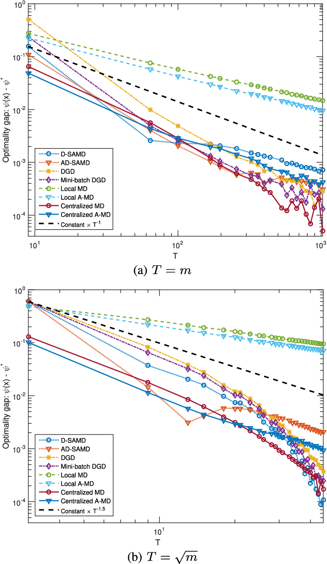 Figure 2 for Stochastic Optimization from Distributed, Streaming Data in Rate-limited Networks