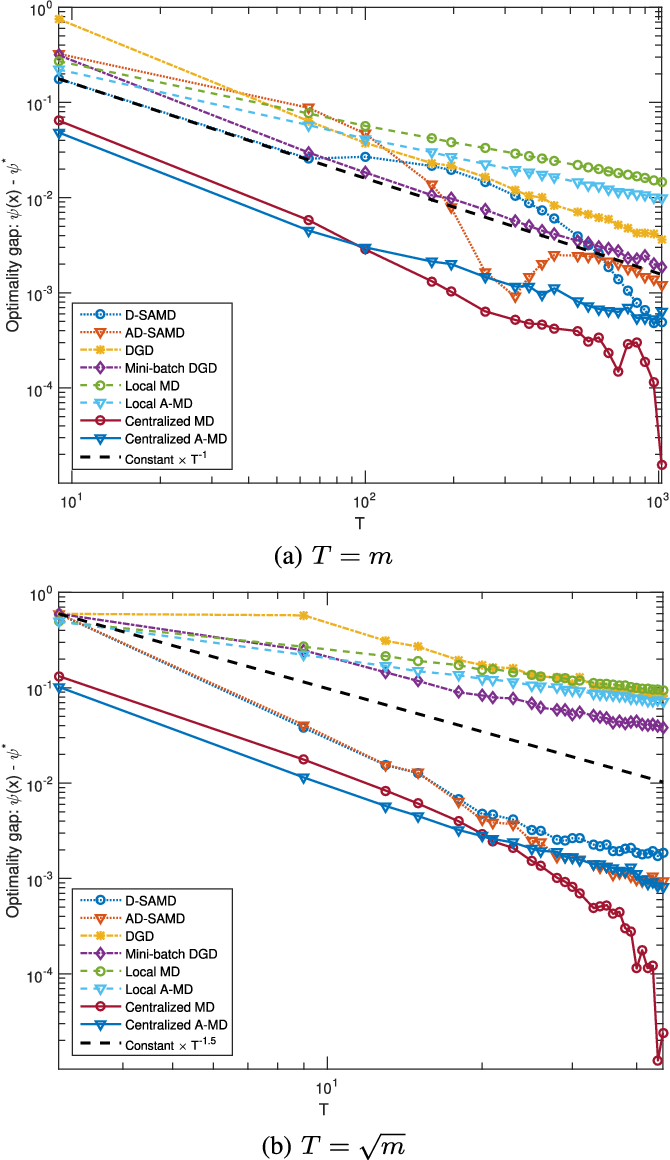 Figure 3 for Stochastic Optimization from Distributed, Streaming Data in Rate-limited Networks