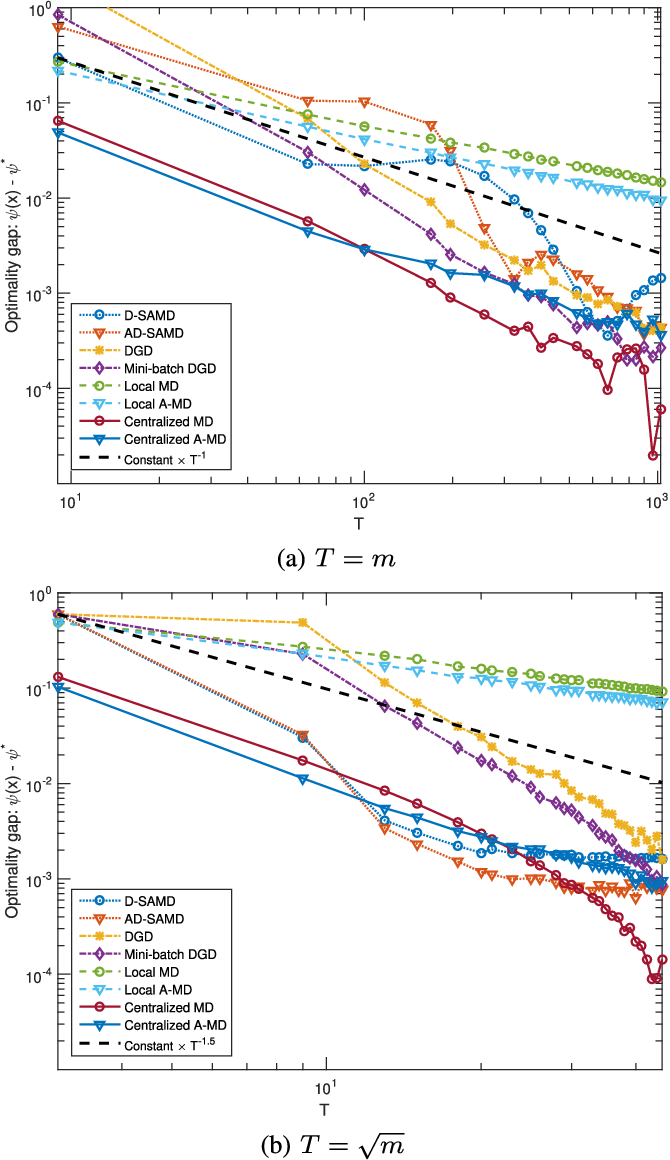 Figure 4 for Stochastic Optimization from Distributed, Streaming Data in Rate-limited Networks