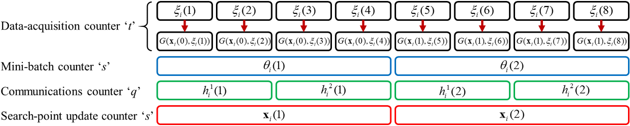 Figure 1 for Stochastic Optimization from Distributed, Streaming Data in Rate-limited Networks