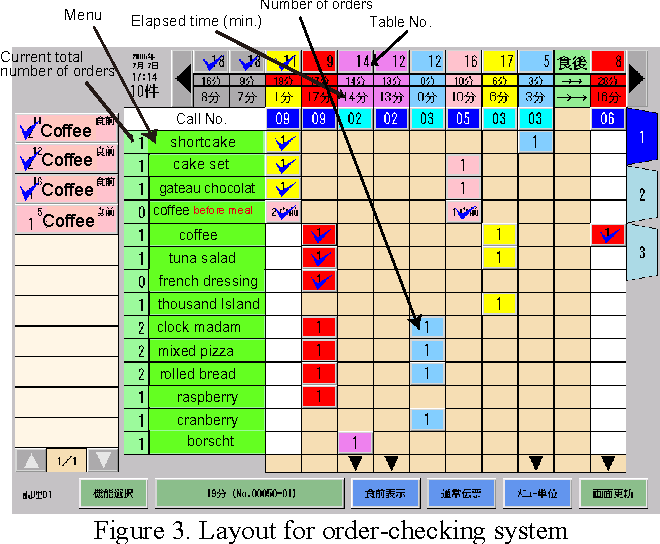 RealTime Process Management System In A Restaurant By Sharing Food - Restaurant table management system