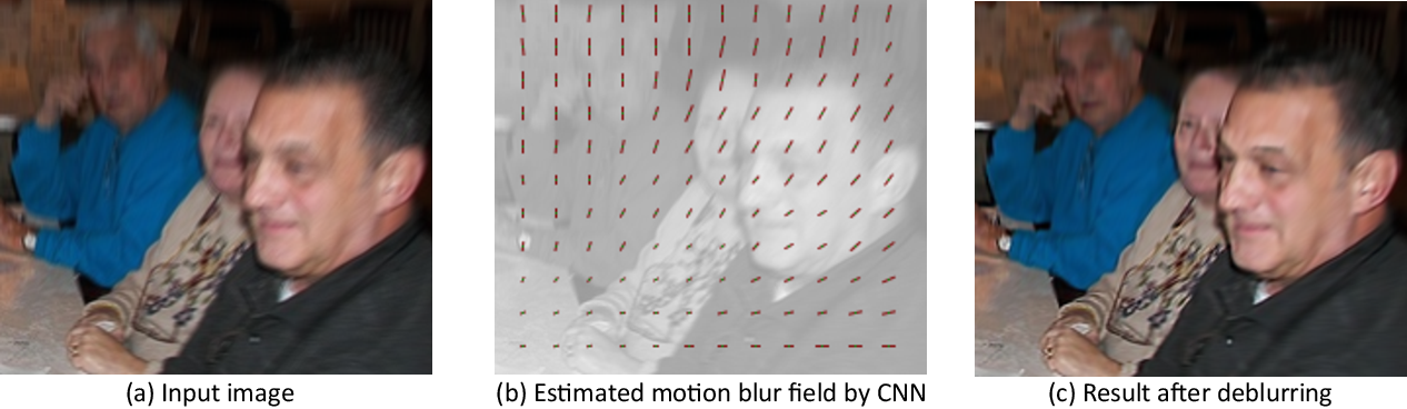 Figure 1 for Learning a Convolutional Neural Network for Non-uniform Motion Blur Removal
