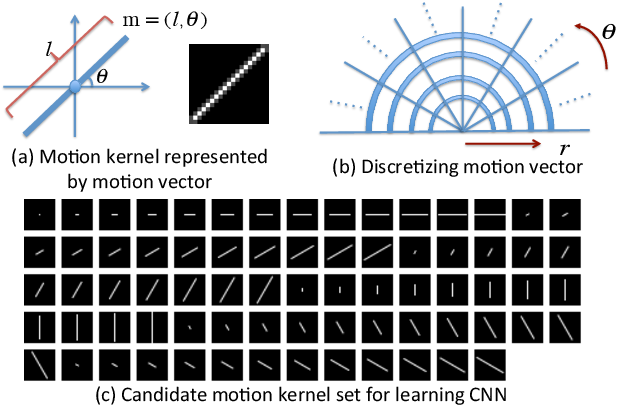 Figure 2 for Learning a Convolutional Neural Network for Non-uniform Motion Blur Removal