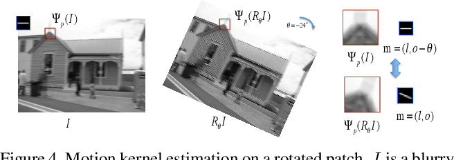 Figure 4 for Learning a Convolutional Neural Network for Non-uniform Motion Blur Removal