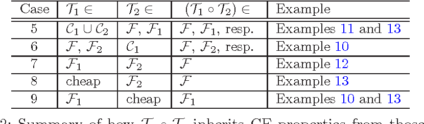 Figure 4 for Coordinate Friendly Structures, Algorithms and Applications