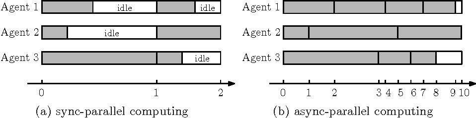 Figure 3 for Coordinate Friendly Structures, Algorithms and Applications
