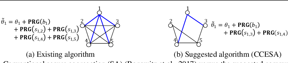 Figure 1 for Communication-Computation Efficient Secure Aggregation for Federated Learning