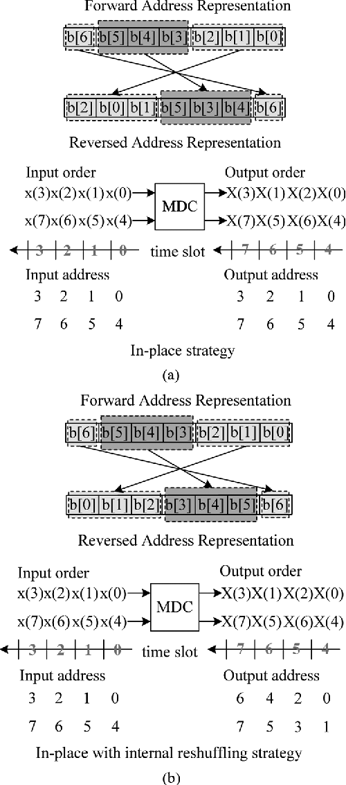 Understanding And Addressing Processing >> A Generalized Conflict Free Memory Addressing Scheme For Continuous