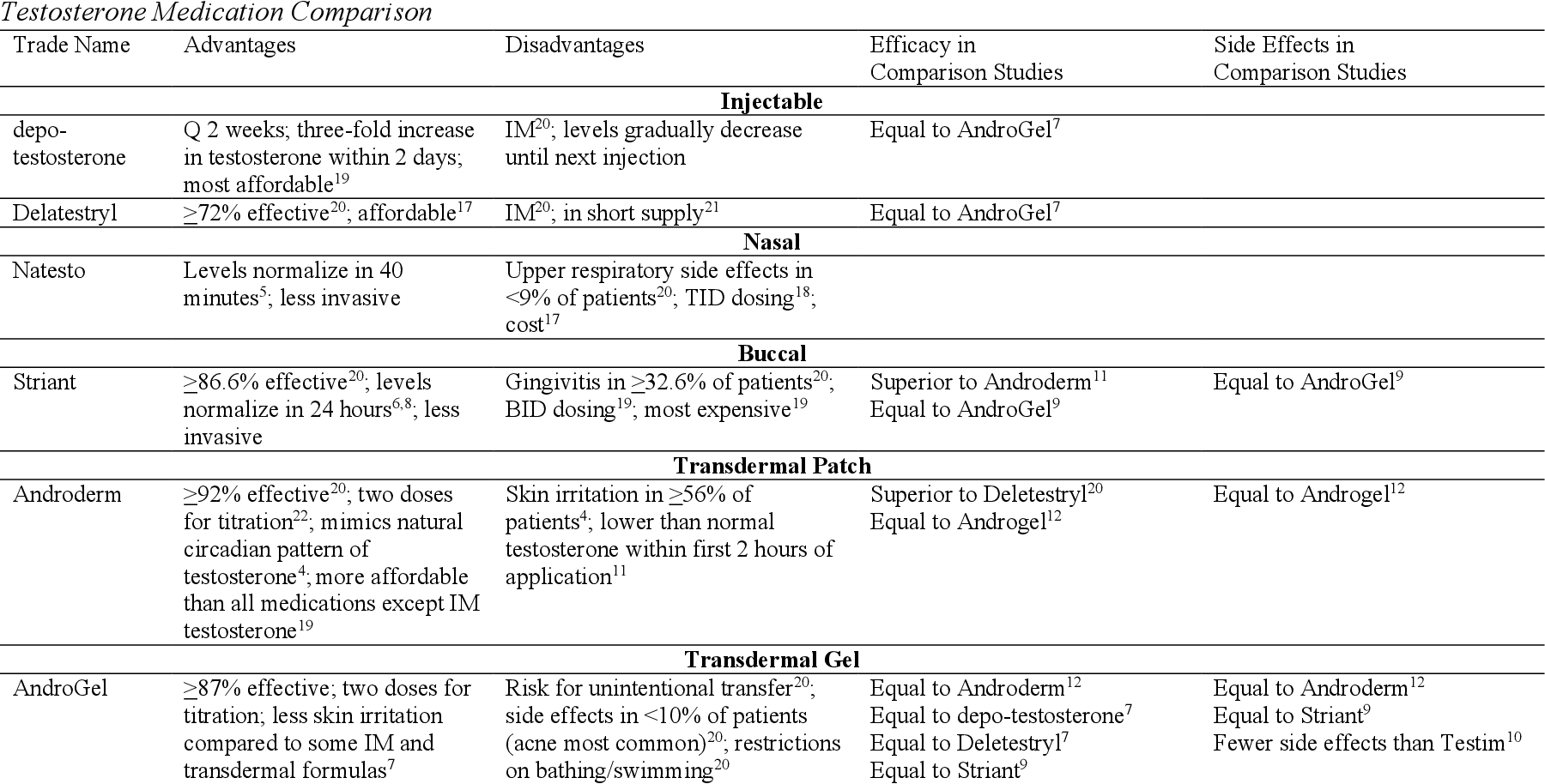 Comparison of Testosterone Replacement Therapy Medications in the