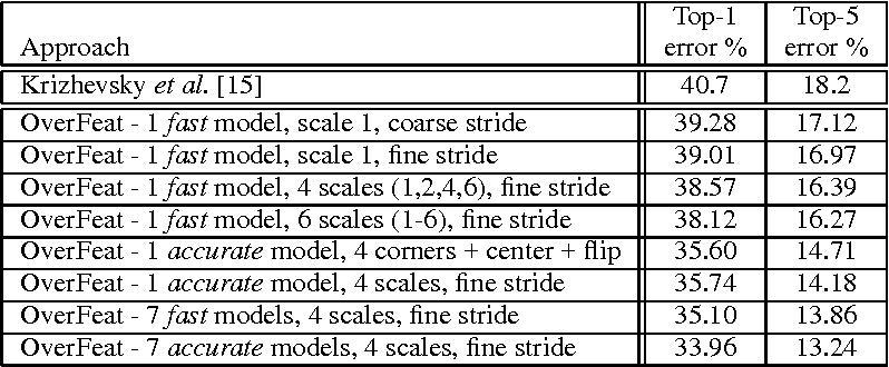 Figure 4 for OverFeat: Integrated Recognition, Localization and Detection using Convolutional Networks