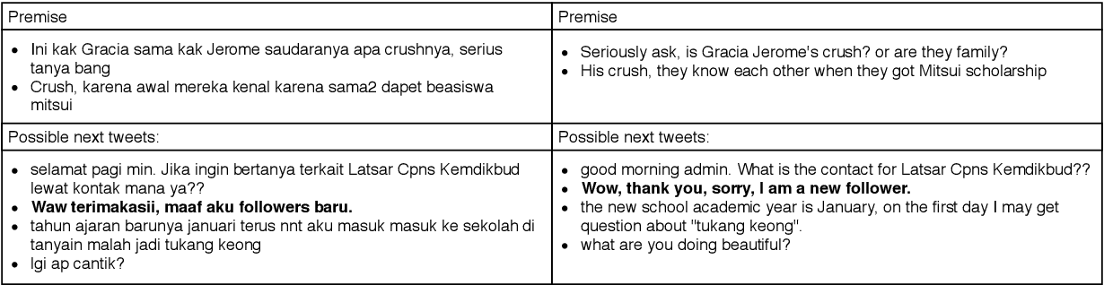 Figure 2 for IndoLEM and IndoBERT: A Benchmark Dataset and Pre-trained Language Model for Indonesian NLP