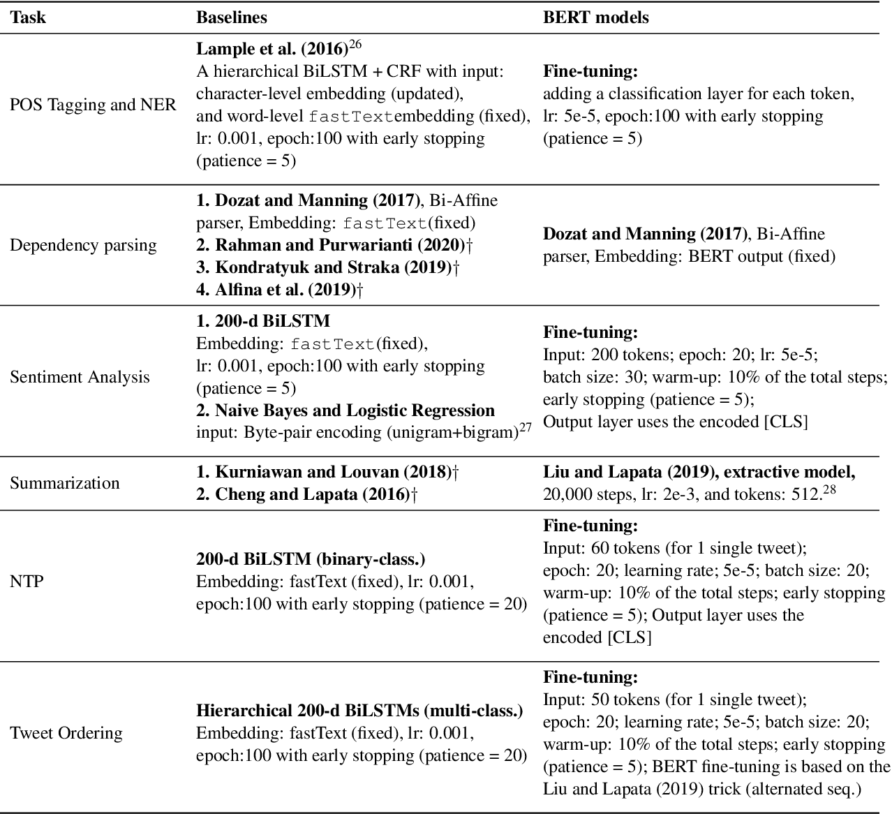 Figure 3 for IndoLEM and IndoBERT: A Benchmark Dataset and Pre-trained Language Model for Indonesian NLP