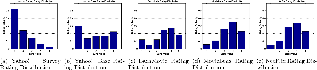 Figure 2 for Collaborative Filtering and the Missing at Random Assumption