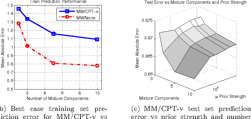 Figure 4 for Collaborative Filtering and the Missing at Random Assumption