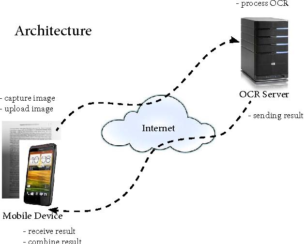 Server Based Mobile OCR Framework