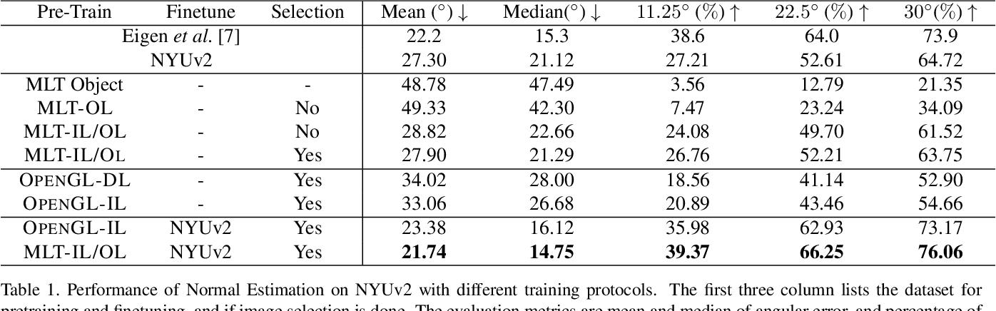 Figure 2 for Physically-Based Rendering for Indoor Scene Understanding Using Convolutional Neural Networks