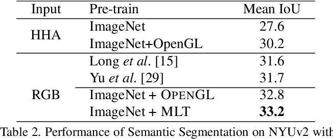 Figure 4 for Physically-Based Rendering for Indoor Scene Understanding Using Convolutional Neural Networks