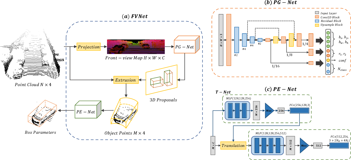 Figure 1 for FVNet: 3D Front-View Proposal Generation for Real-Time Object Detection from Point Clouds