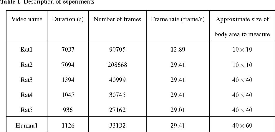 Table 1 Description of experiments