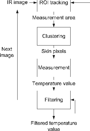 Fig. 3 Overview of the measurement method