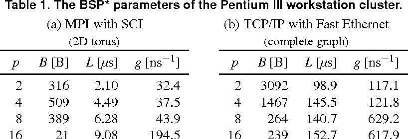 Composition Of Efficient Nested Bsp Algorithms Minimum Spanning