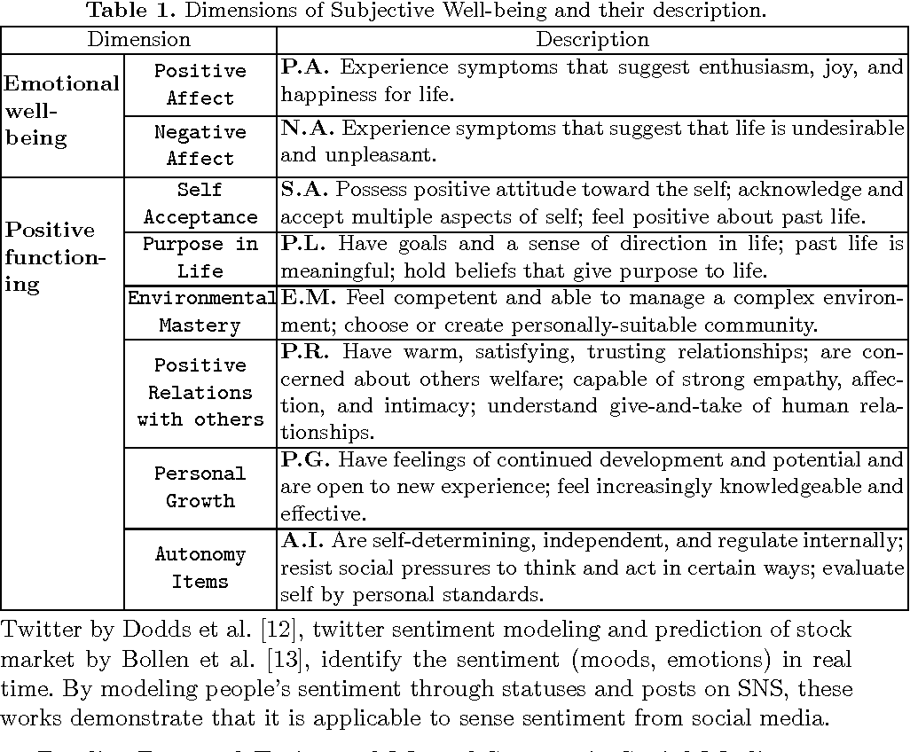Figure 1 for Sensing Subjective Well-being from Social Media