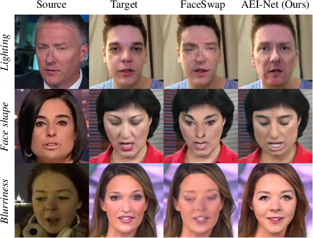 Figure 2 for FaceShifter: Towards High Fidelity And Occlusion Aware Face Swapping