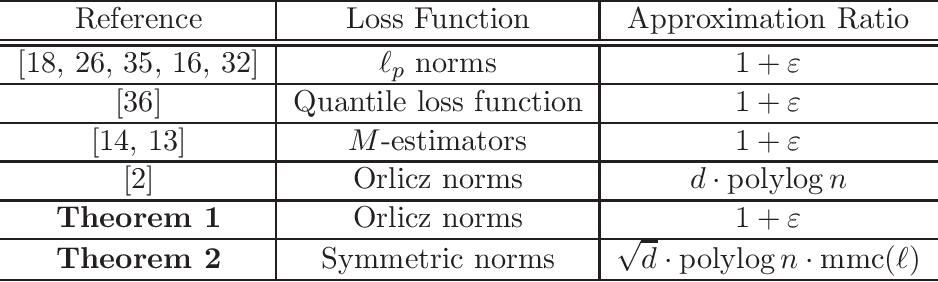 Figure 2 for Efficient Symmetric Norm Regression via Linear Sketching