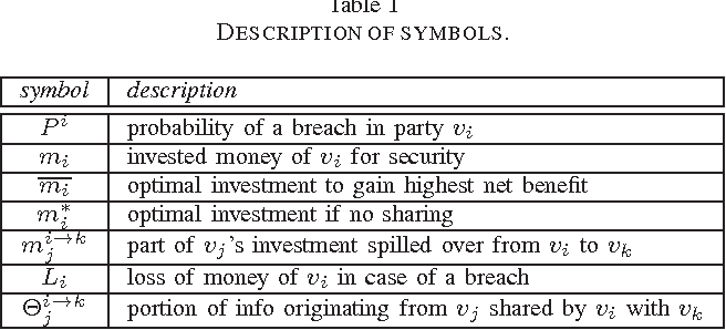 Trustworthy Incident Information Sharing In Social Cyber Defense
