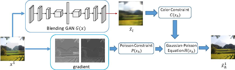 Figure 3 for GP-GAN: Towards Realistic High-Resolution Image Blending