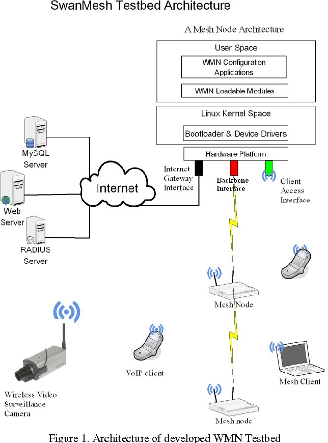 Figure 17 from SwanMesh: A Multicast Enabled Dual-Radio