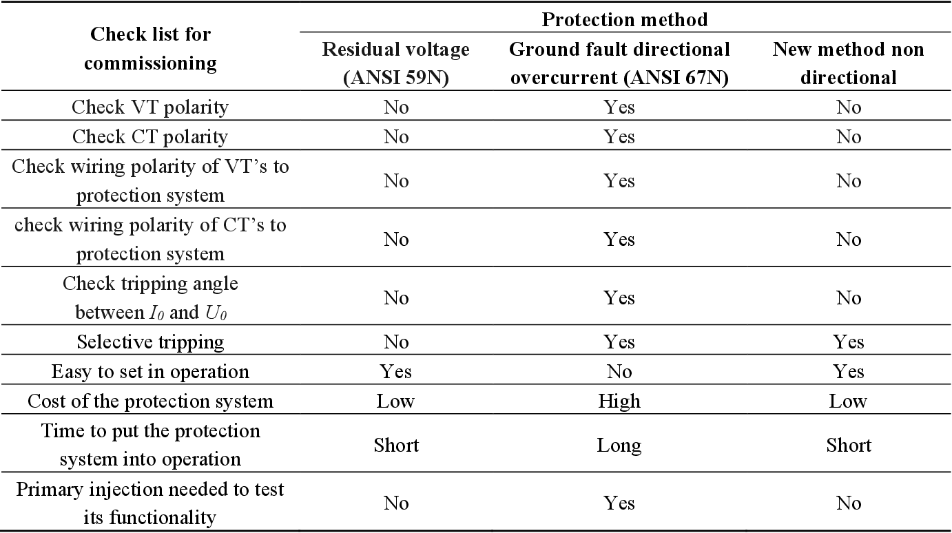 Table 3 from A Novel Ground Fault Non-Directional Selective