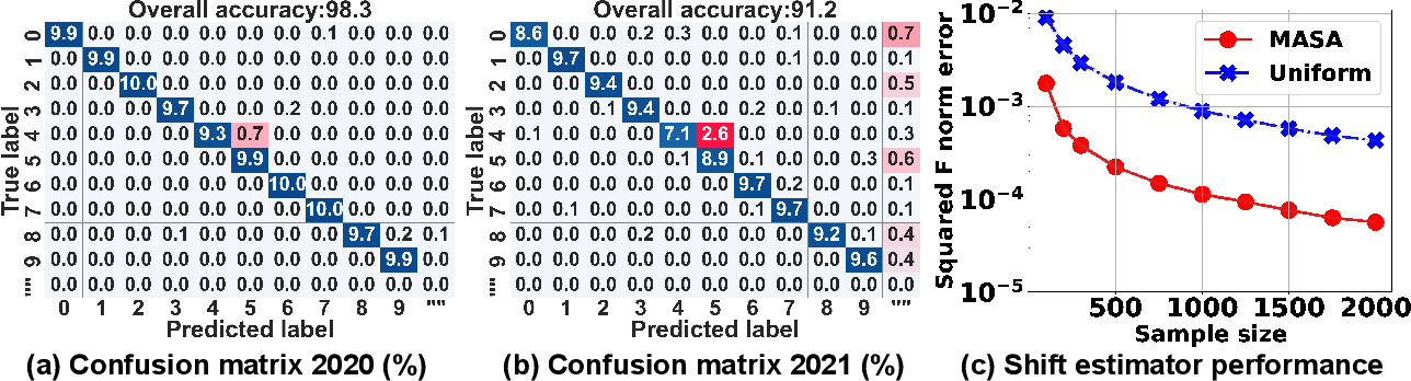 Figure 1 for Did the Model Change? Efficiently Assessing Machine Learning API Shifts
