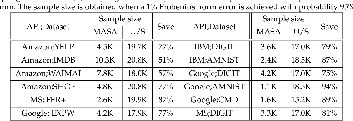 Figure 2 for Did the Model Change? Efficiently Assessing Machine Learning API Shifts