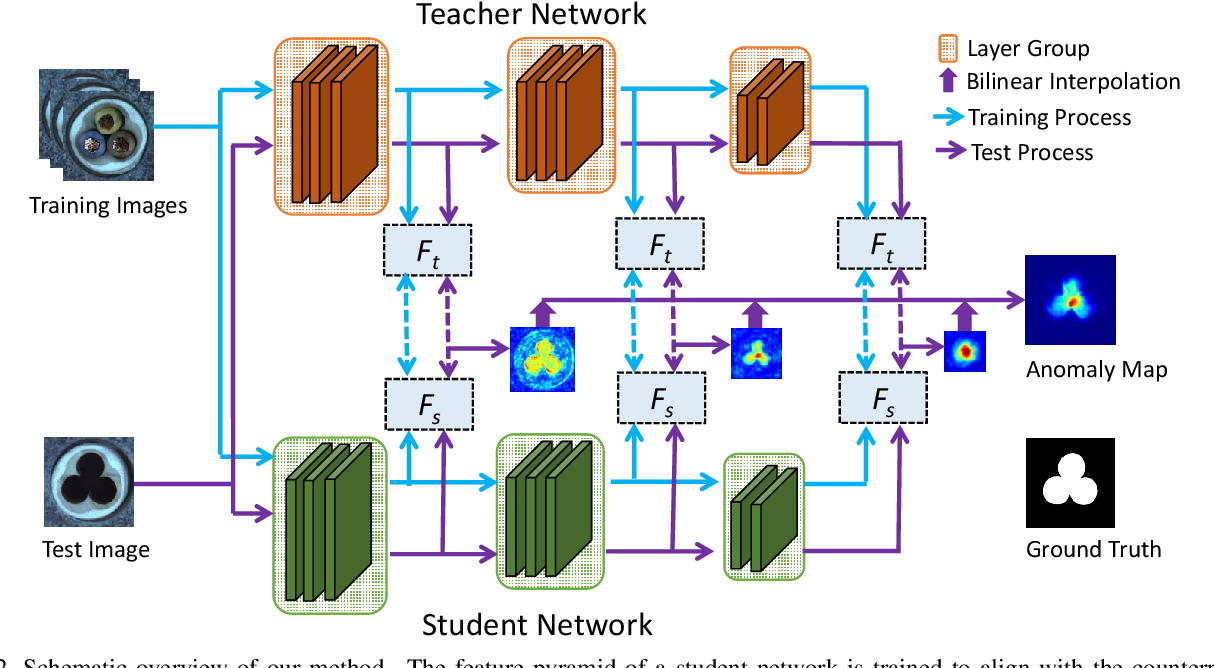 Figure 2 for Student-Teacher Feature Pyramid Matching for Unsupervised Anomaly Detection
