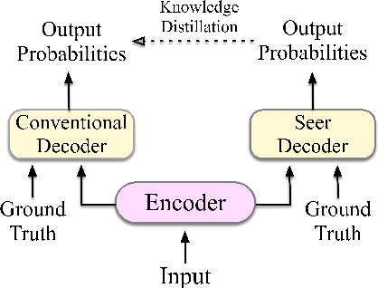 Figure 1 for Guiding Teacher Forcing with Seer Forcing for Neural Machine Translation