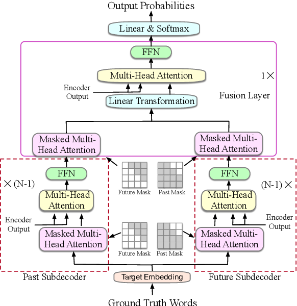 Figure 3 for Guiding Teacher Forcing with Seer Forcing for Neural Machine Translation