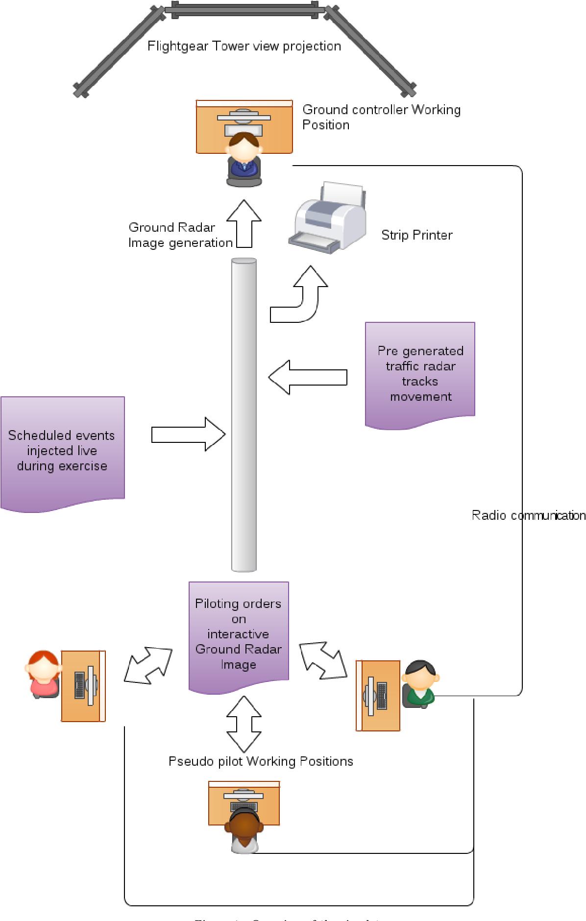 PDF] Development of an ATC Tower Simulator to Simulate Ground