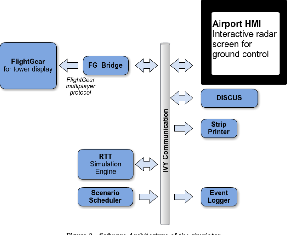 PDF] Development of an ATC Tower Simulator to Simulate Ground
