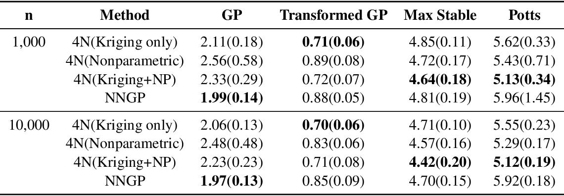 Figure 2 for Nearest-Neighbor Neural Networks for Geostatistics