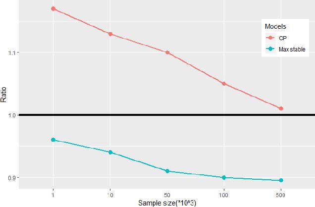 Figure 3 for Nearest-Neighbor Neural Networks for Geostatistics