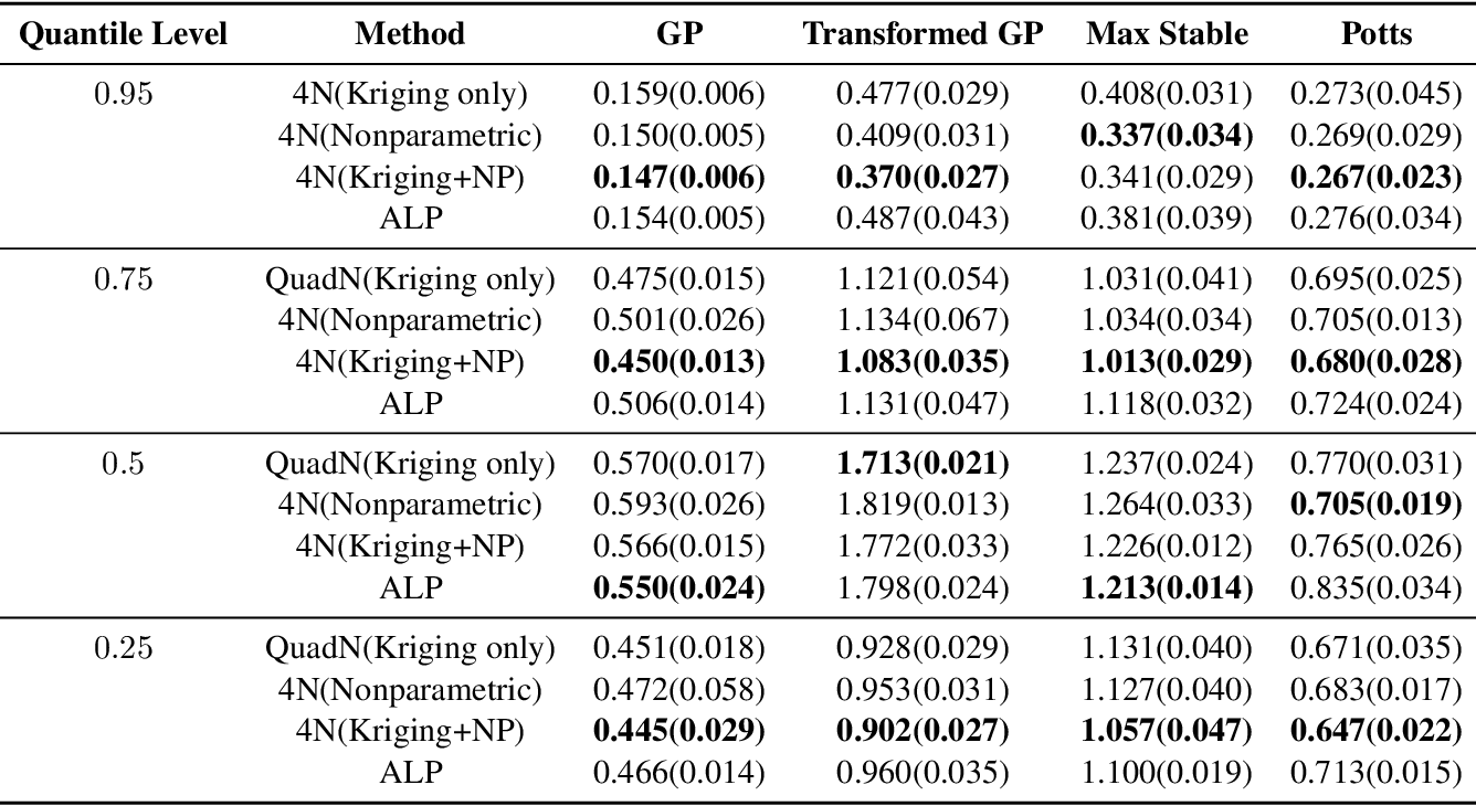 Figure 4 for Nearest-Neighbor Neural Networks for Geostatistics