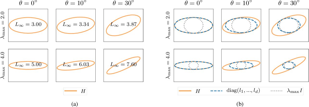 Figure 3 for The Geometry of Sign Gradient Descent