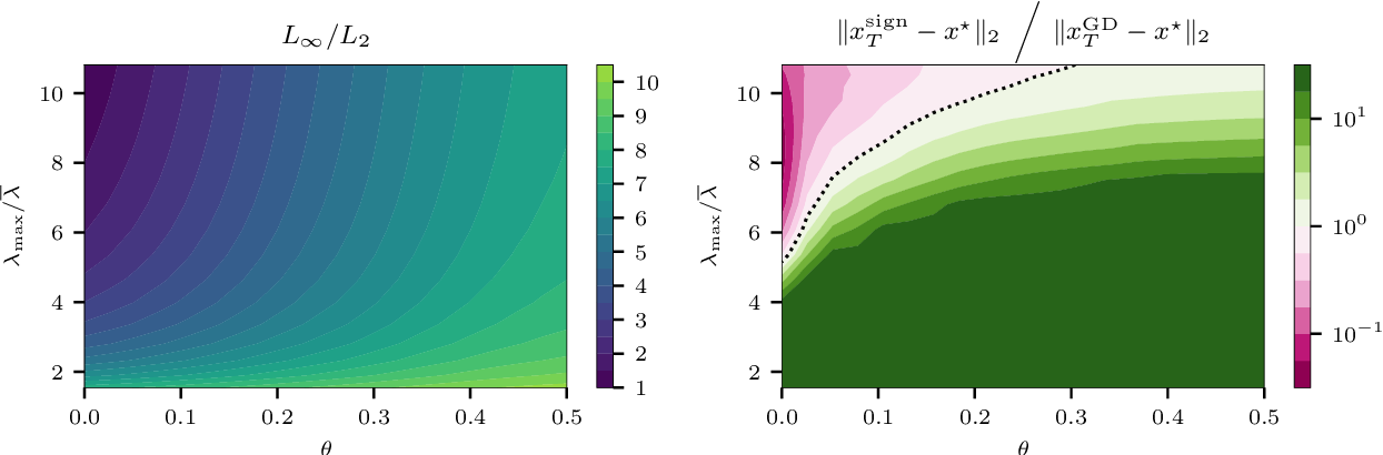 Figure 4 for The Geometry of Sign Gradient Descent