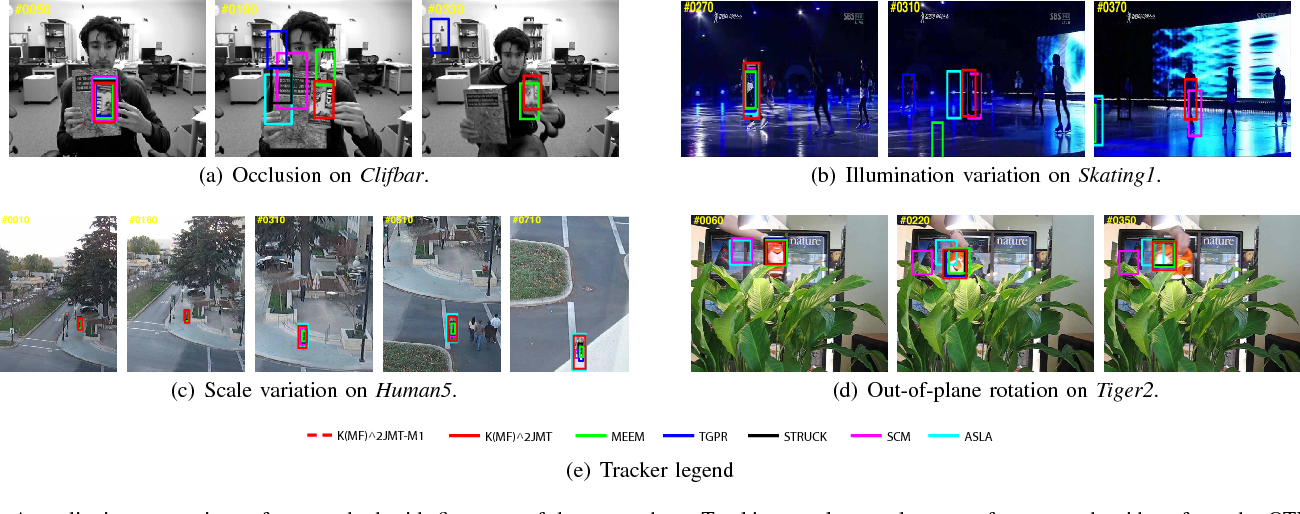 Figure 3 for Robust Visual Tracking using Multi-Frame Multi-Feature Joint Modeling