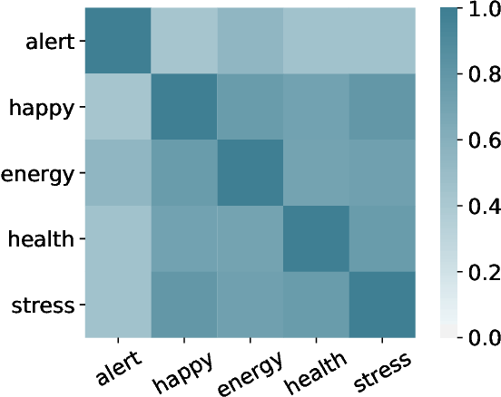Figure 4 for Forecasting Health and Wellbeing for Shift Workers Using Job-role Based Deep Neural Network