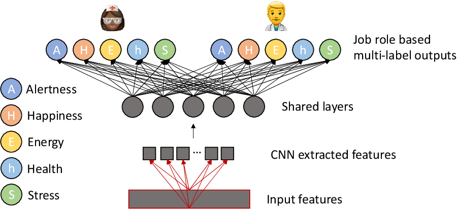 Figure 1 for Forecasting Health and Wellbeing for Shift Workers Using Job-role Based Deep Neural Network